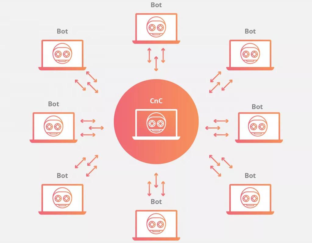 Botnet Echobot se espalha através 26 exploits, atacando Oracle e VMware Apps